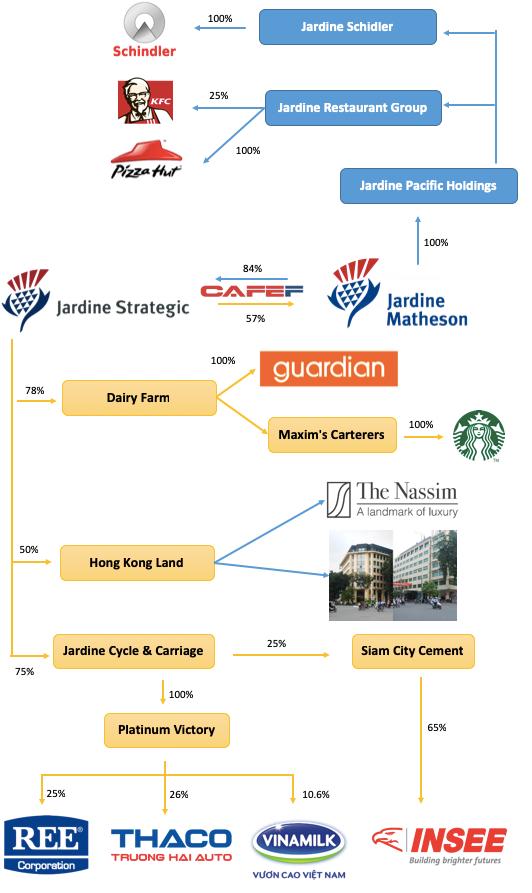 Jardine Matheson - Gã khổng lồ của Hongkong với hơn 4 tỷ USD đầu tư vào mọi ngõ ngách tại Việt Nam từ Vinamilk, Thaco đến Starbucks hay Pizza Hut - Ảnh 1.