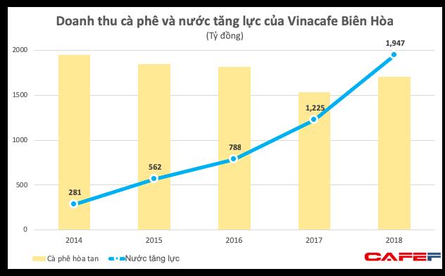 Trong khi Trung Nguyên lục đục vì mâu thuẫn, Vinacafé đã tìm được mỏ vàng mới, lợi nhuận tăng trưởng 70% - Ảnh 3.