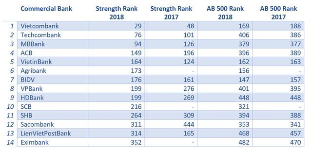14 ngân hàng Việt lọt top 500 NH mạnh nhất khu vực châu Á – Thái Bình Dương: Techcombank cao hơn VietinBank 88 bậc, Sacombank đại nhảy vọt - Ảnh 1.