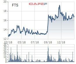 Gần 5 triệu cổ phiếu của Chứng khoán FPT sắp được giao dịch thỏa thuận - Ảnh 1.