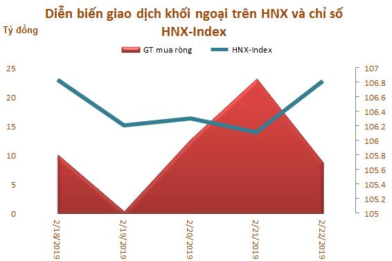 Tuần 18-22/2: Khối ngoại sàn HoSE vẫn mua ròng 773 tỷ đồng, vẫn gom mạnh HPG và CCQ ETF nội - Ảnh 3.