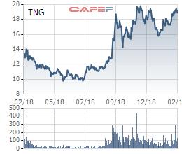 TNG: LNST tháng 1 đạt hơn 19 tỷ đồng, tăng 78% so với cùng kỳ - Ảnh 1.