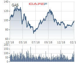 PV GAS dự chi hơn 3.800 tỷ đồng trả cổ tức đợt 2 năm 2018 - Ảnh 1.