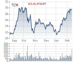 TCM: LNST tháng 1 đạt 1,1 triệu USD, tăng 38% so với cùng kỳ - Ảnh 1.