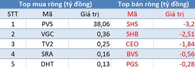 """Phiên 25/2: Vn-Index chưa vượt 1.000 điểm, khối ngoại """"tranh thủ"""" mua ròng 160 tỷ đồng - Ảnh 2."""
