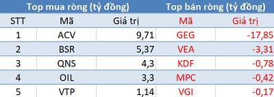 """Phiên 25/2: Vn-Index chưa vượt 1.000 điểm, khối ngoại """"tranh thủ"""" mua ròng 160 tỷ đồng - Ảnh 3."""
