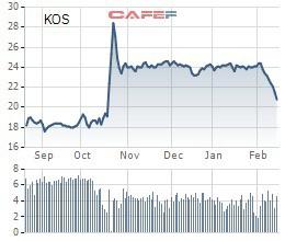 KOS giảm 9 phiên liên tiếp, anh em Chủ tịch Kosy vẫn muốn bán bớt hơn 13 triệu cổ phiếu - Ảnh 1.