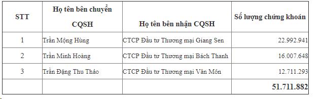 Người nhà ông Trần Hùng Huy chuyển nhượng xong hơn 51 triệu cổ phiếu ACB - Ảnh 1.