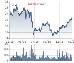 Viglacera (VGC) bứt phá mạnh sau khi khối ngoại bán thỏa thuận 27,4 triệu cổ phiếu - Ảnh 2.