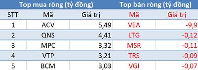"""Khối ngoại mua ròng phiên thứ 6 liên tiếp trên HoSE, tập trung """"gom"""" E1VFVN30 - Ảnh 3."""