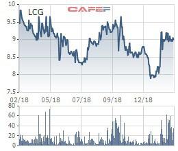LCG mãi giao dịch dưới mệnh giá, lãnh đạo Licogi 16 đăng ký mua 10 triệu cổ phiếu - Ảnh 1.