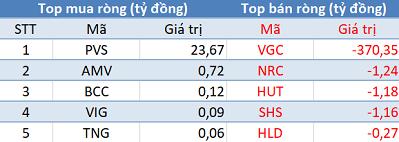 """Khối ngoại mua ròng phiên thứ 7 liên tiếp trên HoSE, tập trung """"gom"""" E1VFVN30 - Ảnh 2."""