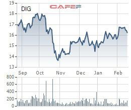 Chủ tịch DIC Corp (DIG) muốn gia tăng tỷ lệ sở hữu, tiếp tục đăng ký mua 2 triệu cổ phiếu - Ảnh 1.