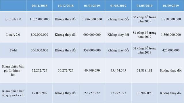 Từ 1/3, VinFast Klara có giá bán cao nhất tới gần 50 triệu đồng - Ảnh 1.