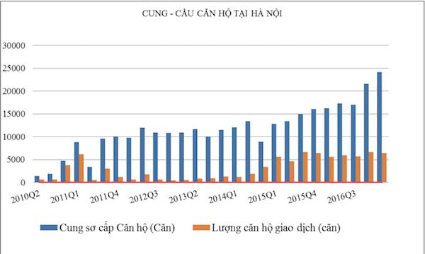 Thị trường bất động sản Hà Nội qua 1 thập kỷ (KỲ I): 5 nhược điểm cơ bản - Ảnh 2.
