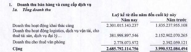 Ghi nhận lợi nhuận từ bán con, Gemadept bão lãi kỷ lục 1.900 tỷ đồng trong năm 2018 - Ảnh 2.