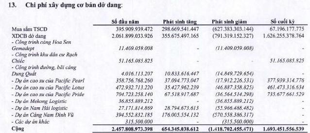 Ghi nhận lợi nhuận từ bán con, Gemadept bão lãi kỷ lục 1.900 tỷ đồng trong năm 2018 - Ảnh 4.