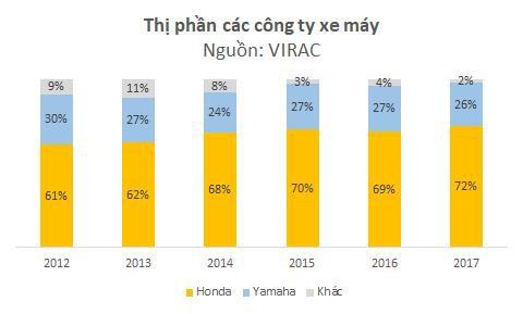 200 triệu đồng và chiến lược truyền thông đưa Vespa từ dòng xe ế ẩm thành một tiêu chuẩn thời trang bán chạy thứ 3 Việt Nam - Ảnh 2.