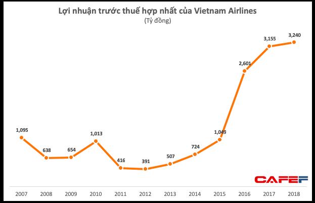 Vietnam Airlines đạt 3.240 tỷ đồng LNTT, vượt xa ước tính và kế hoạch năm - Ảnh 1.
