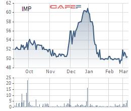 Dược phẩm Imexpharm (IMP) đặt mục tiêu 220 tỷ đồng lợi nhuận, tăng trưởng 14% - Ảnh 1.
