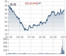 Bán bớt 24 triệu cổ phiếu, Becamex IDC đã giảm tỷ lệ sở hữu tại Biwase (BWE) xuống còn 25% - Ảnh 1.