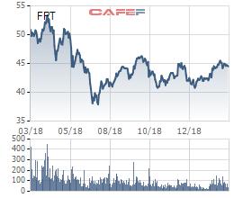 FPT đặt mục tiêu 4.460 tỷ đồng LNTT năm 2019, chia cổ tức 20% tiền mặt và cổ phiếu sau ĐHĐCĐ - Ảnh 2.