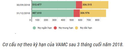 VietinBank bán thêm nợ cho VAMC? - Ảnh 1.
