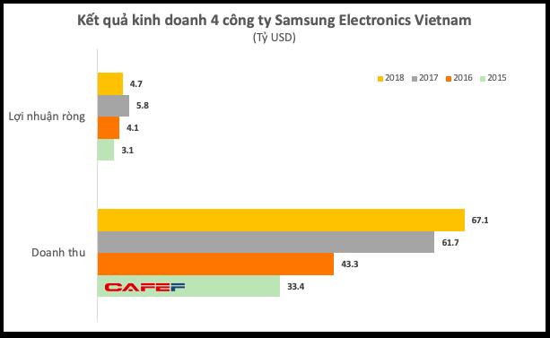 Lợi nhuận quý 4 của Samsung Việt Nam bất ngờ giảm sâu, xuống thấp hơn cả khi có sự cố Galaxy Note 7, hai công ty con báo lỗ - Ảnh 1.
