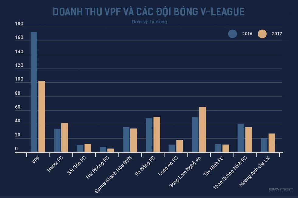 Cuộc chơi đầy tốn kém của các ông bầu bóng đá: Sông Lam Nghệ An, HAGL lỗ vài trăm tỷ, các đội giàu thành tích nhất cũng vật lộn với thua lỗ - Ảnh 10.