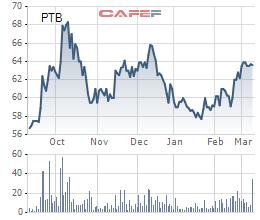 Phú Tài (PTB) đăng ký mua 1,5 triệu cổ phiếu quỹ từ ngày 19/3 - Ảnh 1.