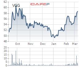 May Việt Tiến (VGG) trả cổ tức bằng tiền tỷ lệ 35% - Ảnh 1.