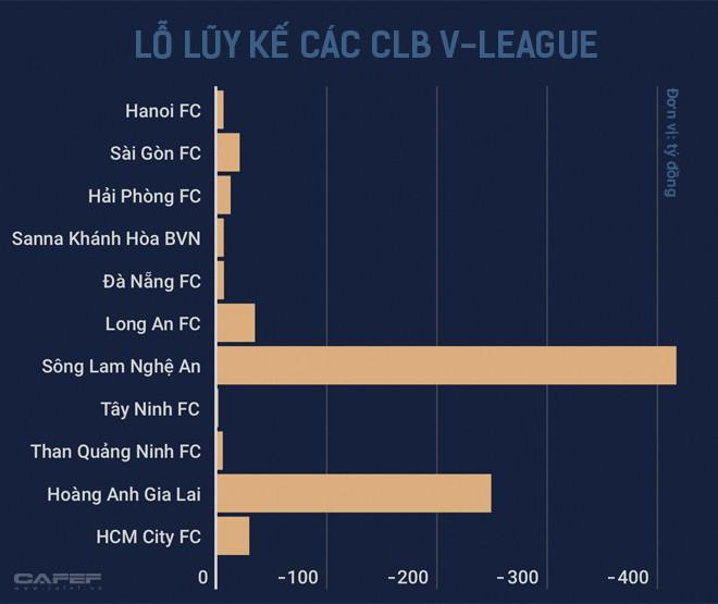 Cuộc chơi đầy tốn kém của các ông bầu bóng đá: Sông Lam Nghệ An, HAGL lỗ vài trăm tỷ, các đội giàu thành tích nhất cũng vật lộn với thua lỗ - Ảnh 12.