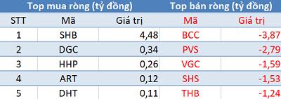 """Phiên 13/3: Khối ngoại đẩy mạnh mua ròng, tập trung """"gom"""" VRE và E1VFVN30 - Ảnh 2."""