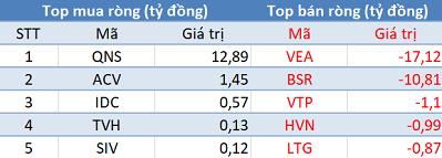 """Phiên 13/3: Khối ngoại đẩy mạnh mua ròng, tập trung """"gom"""" VRE và E1VFVN30 - Ảnh 3."""