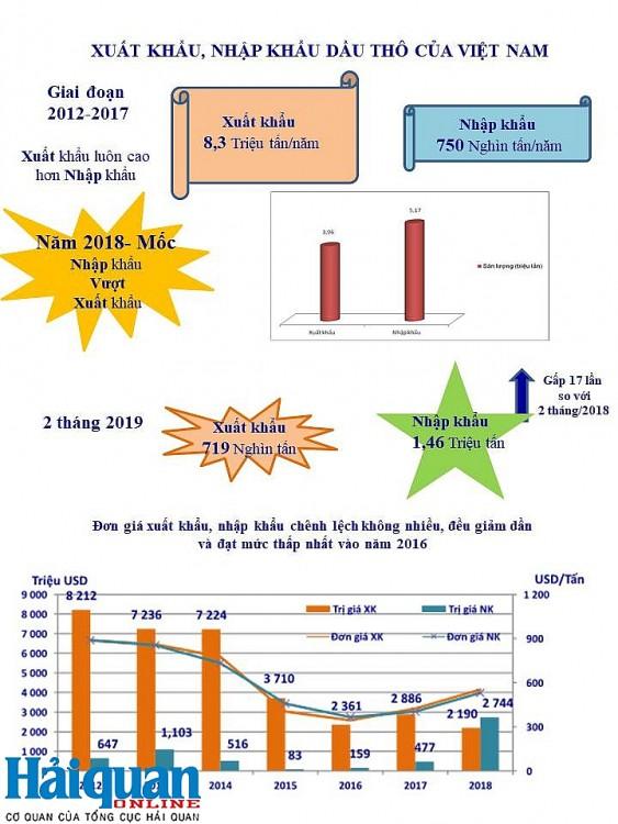 [Infographics] điểm nổi bật của hoạt động xuất nhập khẩu dầu thô - Ảnh 1.