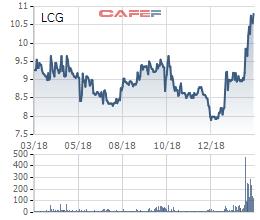 Sau cơ điện Miền Trung, đến lượt Công ty Đại Dũng thoái sạch vốn tại Licogi 16 (LCG) sau hơn 1 năm đầu tư - Ảnh 2.