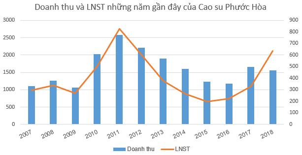 Công ty mẹ Cao su Phước Hòa (PHR) đặt kế hoạch 1.246 tỷ đồng LNTT, gấp đôi cùng kỳ - Ảnh 3.