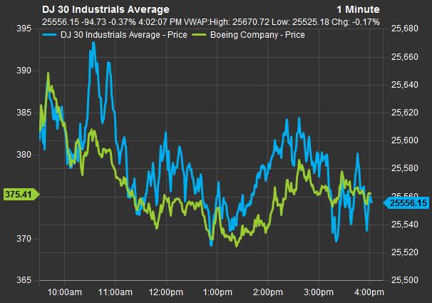 Cổ phiếu Boeing tiếp tục lao dốc, kéo theo đà giảm của Dow Jones - Ảnh 1.