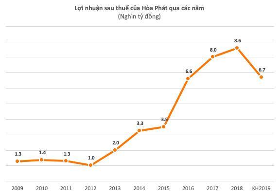 Hòa Phát đặt kế hoạch lợi nhuận sụt giảm 22% trong năm 2019 - Ảnh 1.