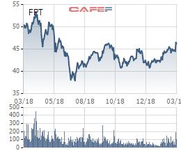 VOF Investment vừa chuyển nhượng 1 triệu cổ phiếu FPT và 1 triệu cổ phiếu PNJ - Ảnh 2.