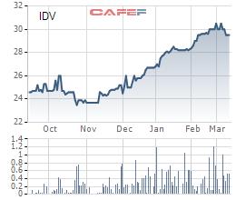 """Chủ tịch IDV """"sang tên"""" cho vợ lượng cổ phiếu trị gần 30 tỷ đồng - Ảnh 1."""
