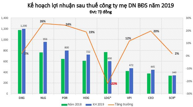 Nam Long (NLG) đặt kế hoạch lãi ròng 956 tỷ trong năm 2019, tăng 26% - Ảnh 1.