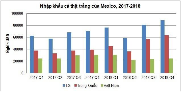 Thị trường Mexico nhiều tiềm năng cho cá tra Việt Nam - Ảnh 2.