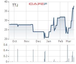 Cổ phiếu tăng mạnh, Ngân hàng ACB muốn thoát hết vốn khỏi Kem Thủy Tạ - Ảnh 1.