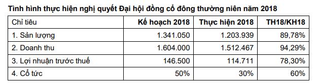 Vimeco (VMC) chốt danh sách cổ đông trả cổ tức bằng tiền tỷ lệ 30% - Ảnh 1.