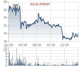 Vimeco (VMC) chốt danh sách cổ đông trả cổ tức bằng tiền tỷ lệ 30% - Ảnh 2.