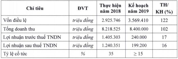 Đường Quảng Ngãi đặt kế hoạch lợi nhuận giảm mạnh về 199 tỷ đồng, cổ tức không dưới 15% - Ảnh 1.