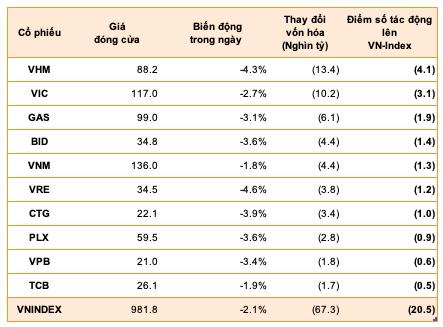 """Điểm mặt những cổ phiếu khiến vốn hóa chứng khoán Việt Nam """"bốc hơi"""" hàng chục nghìn tỷ trong phiên 21/3 - Ảnh 1."""