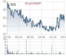 Dự kiến lượng khách quốc tế tăng mạnh, Sasco (SAS) đặt mục tiêu lãi trước thuế 425 tỷ đồng năm 2019 - Ảnh 3.