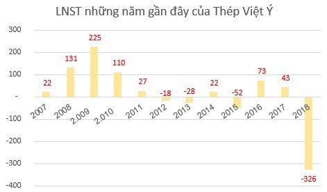 Thép Việt Ý lấy ý kiến cổ đông về việc cho phép Kyoei Steel mua thêm từ 10% cổ phần trở lên - Ảnh 2.